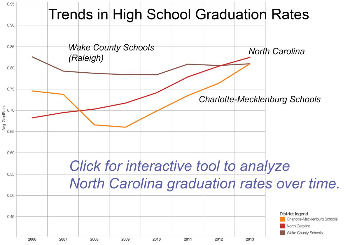 As Nc Graduation Rates Rise Cms And Wake Are Tied Plancharlotte